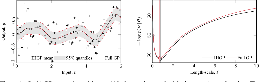 Figure 1 for Infinite-Horizon Gaussian Processes