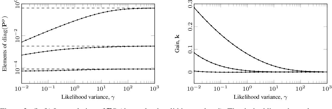 Figure 3 for Infinite-Horizon Gaussian Processes