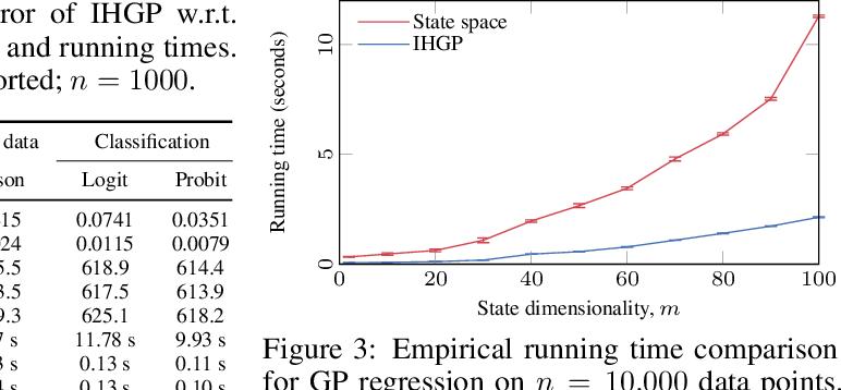 Figure 4 for Infinite-Horizon Gaussian Processes