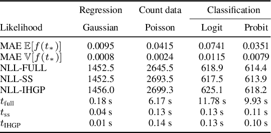 Figure 2 for Infinite-Horizon Gaussian Processes