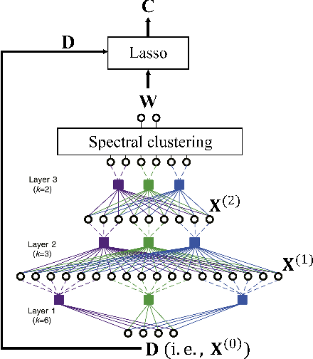 Figure 1 for Deep topic modeling by multilayer bootstrap network and lasso