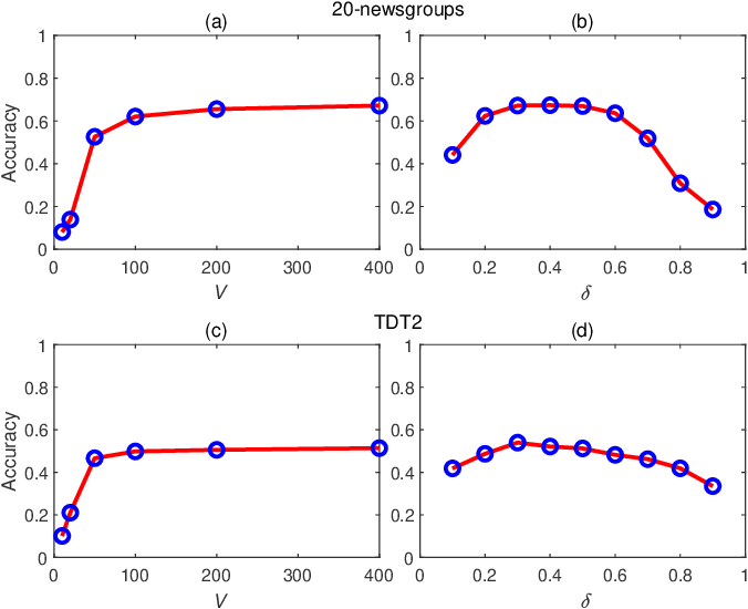 Figure 4 for Deep topic modeling by multilayer bootstrap network and lasso