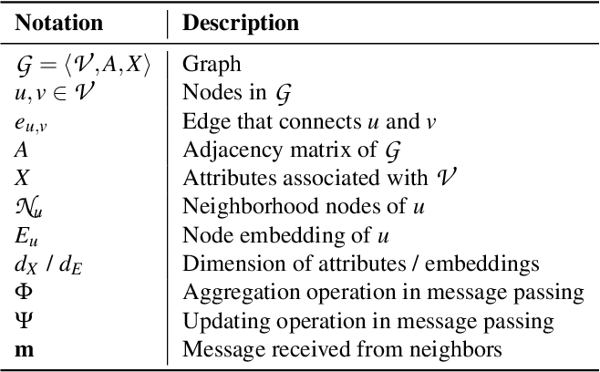 Figure 1 for Graph Unlearning