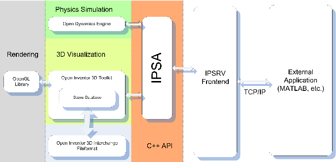 Figure 1 from IPSA-Inventor Physical Modelling API for Dynamics