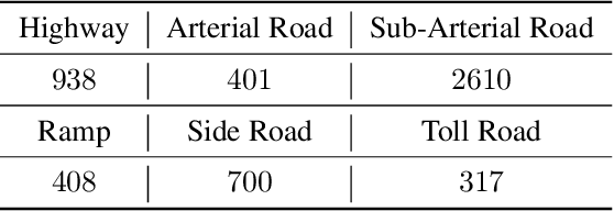 Figure 2 for D$^2$-City: A Large-Scale Dashcam Video Dataset of Diverse Traffic Scenarios