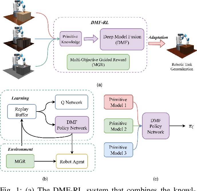 Figure 1 for Efficient Robotic Task Generalization Using Deep Model Fusion Reinforcement Learning