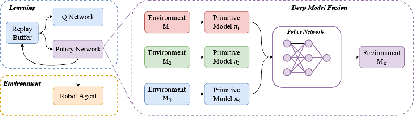 Figure 2 for Efficient Robotic Task Generalization Using Deep Model Fusion Reinforcement Learning