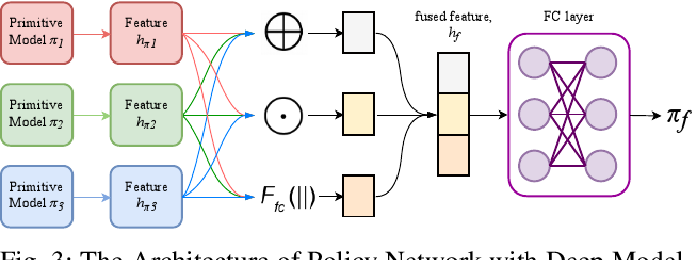 Figure 3 for Efficient Robotic Task Generalization Using Deep Model Fusion Reinforcement Learning