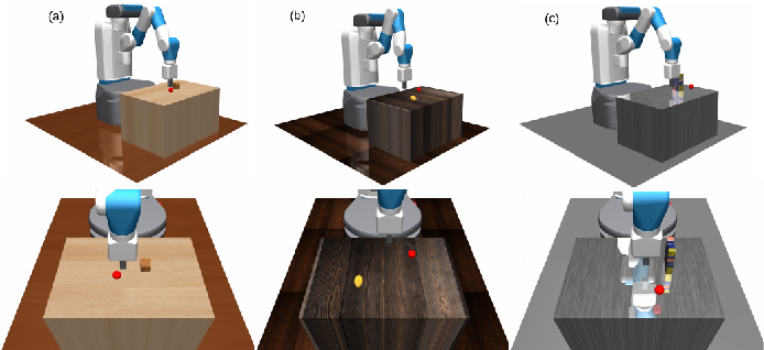 Figure 4 for Efficient Robotic Task Generalization Using Deep Model Fusion Reinforcement Learning