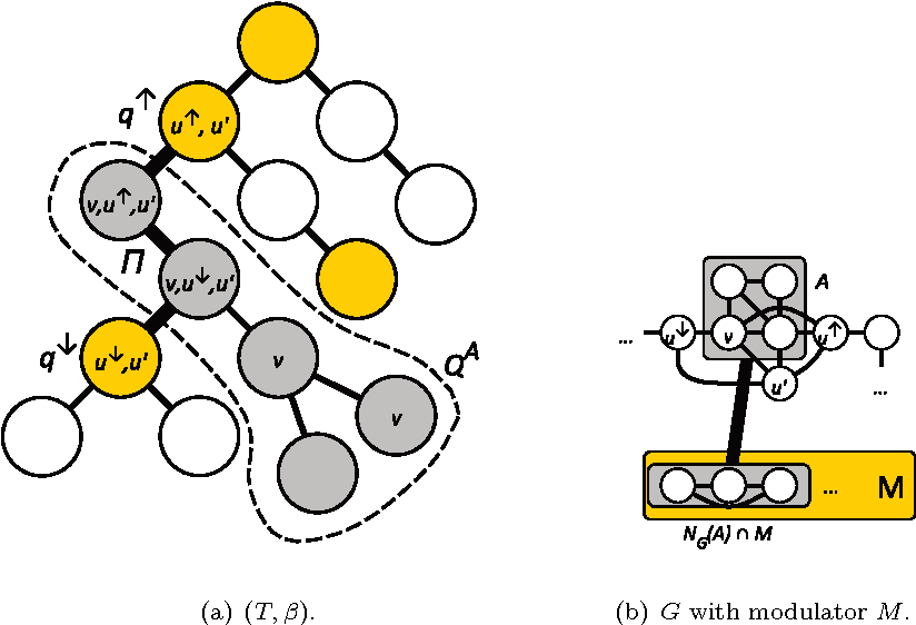 Figure 8: Illustration of the structure of components A of G◦−SQ analyzed in Section 9. 8(a) Clique tree (T, β) of the graph G◦. The marked bags Q are drawn in yellow; note their closure under taking least common ancestors. The bags QA that contain a vertex of A are drawn gray. The subtree induced by QA has two neighbors in T , q↑ and q↓. The unique simple q↑q↓-path Π in T is highlighted with thick edges. 8(b) Local structure in the corresponding graph G with modulator M . The component A of G◦−SQ is visualized by a box. Its neighborhood in G◦ is a subset of the vertices in β(q↑) and β(q↓), both of which are cliques in G◦. These two cliques can overlap, as they do here in vertex u′. By Observation 6, all vertices in A have the same neighborhood in M , which is visualized by a box. The thick edge between the two boxes represents all possible edges between the two sets. By Claim 11, any permitted hole H using a vertex of A uses A to form an induced path between some u↑ ∈ β(q↑) and u↓ ∈ β(q↓). For any vertex v used on such a path, the subtree β−1(v) uses a vertex of Π.