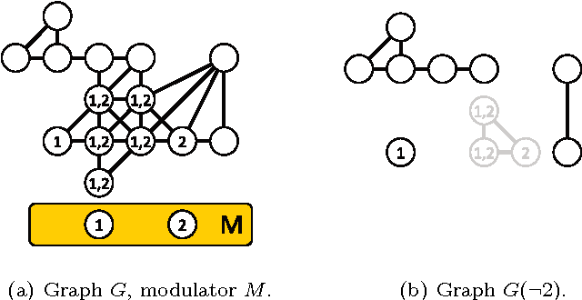 Figure 1: 1(a) A graph G with modulator M such that G − (M \ {v}) is chordal for each v ∈ M . To prevent clutter, the neighborhoods of the vertices {1, 2} ∈ M are represented by drawing a 1 (resp. 2) in each circle representing a neighbor of 1 (resp. 2). 1(b) The graph G(¬2) is drawn in black. The three gray vertices form a clique, which is the neighborhood of the rightmost connected component of G(¬2).