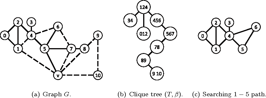 Figure 2: 2(a) A graph G such that G − v is chordal. A v-flower of order two is highlighted by dotted edges. 2(b) A clique tree of G − v, visualized by drawing the contents bags inside the nodes. With respect to this clique tree, the v-flower can be improved by Step (III) by choosing Pi := (s = 1, 4, 6, 7 = t) and t ′ := 5. Note that dT (β −1(s), β−1(t)) = 2, while dT (β −1(s), β−1(t′)) = 1. 2(c) The graph (G−(NG[v]\{s, t′}))−(V (C)\V (Pi)) contains an induced st′-path P ′ := (1, 4, 5).