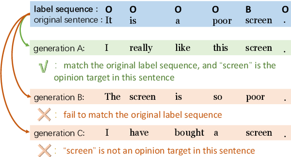 Figure 1 for Conditional Augmentation for Aspect Term Extraction via Masked Sequence-to-Sequence Generation