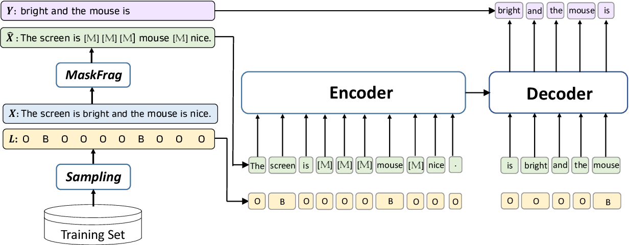 Figure 3 for Conditional Augmentation for Aspect Term Extraction via Masked Sequence-to-Sequence Generation
