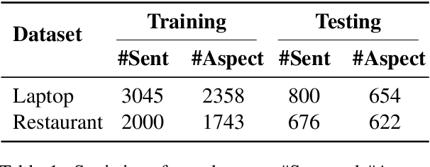 Figure 2 for Conditional Augmentation for Aspect Term Extraction via Masked Sequence-to-Sequence Generation
