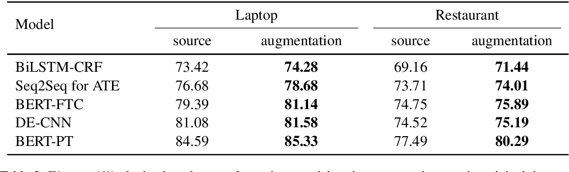 Figure 4 for Conditional Augmentation for Aspect Term Extraction via Masked Sequence-to-Sequence Generation