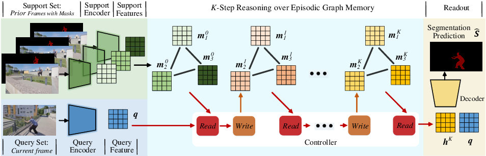 Figure 1 for Video Object Segmentation with Episodic Graph Memory Networks