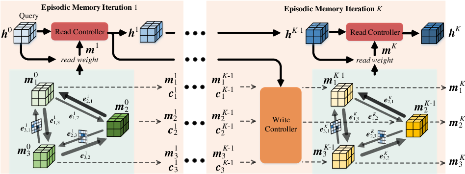 Figure 3 for Video Object Segmentation with Episodic Graph Memory Networks