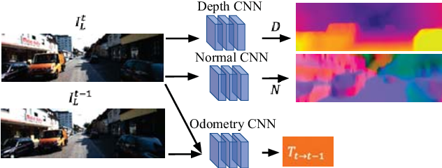 Figure 1 for Self-supervised Learning for Single View Depth and Surface Normal Estimation