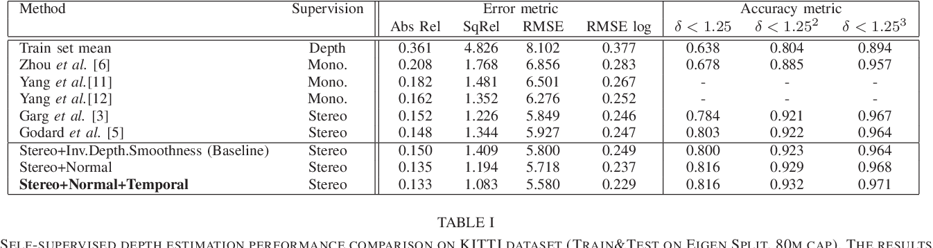 Figure 3 for Self-supervised Learning for Single View Depth and Surface Normal Estimation