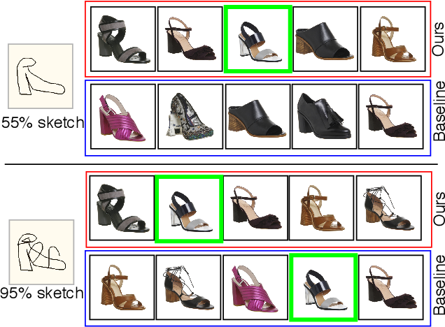 Figure 1 for Sketch Less for More: On-the-Fly Fine-Grained Sketch Based Image Retrieval