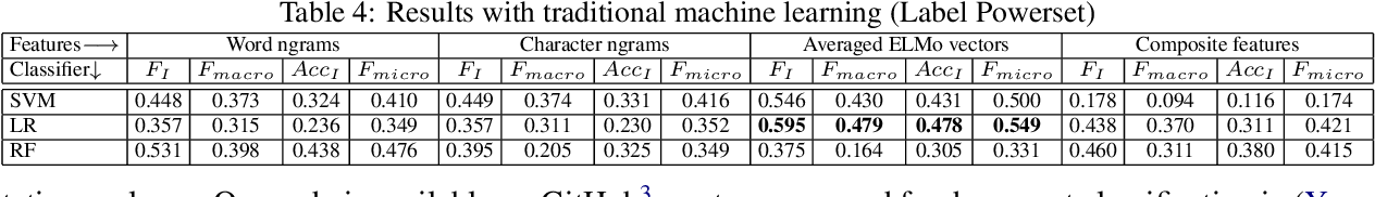 Figure 3 for Multi-label Categorization of Accounts of Sexism using a Neural Framework