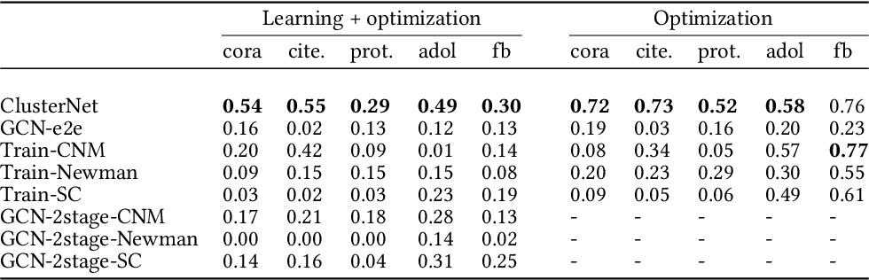 Figure 2 for End to end learning and optimization on graphs