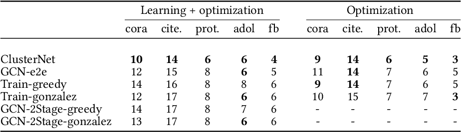 Figure 3 for End to end learning and optimization on graphs