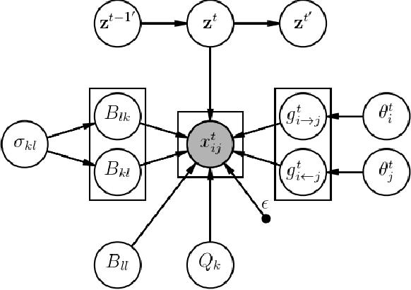 Figure 4 for Fragmentation Coagulation Based Mixed Membership Stochastic Blockmodel