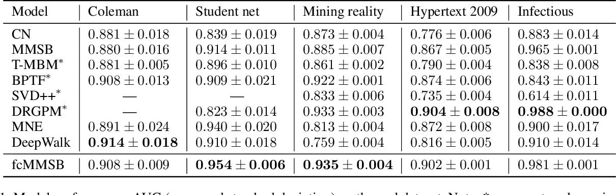 Figure 2 for Fragmentation Coagulation Based Mixed Membership Stochastic Blockmodel