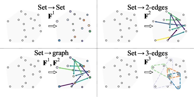 Figure 1 for Set2Graph: Learning Graphs From Sets
