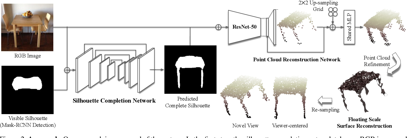 Figure 3 for Silhouette Guided Point Cloud Reconstruction beyond Occlusion