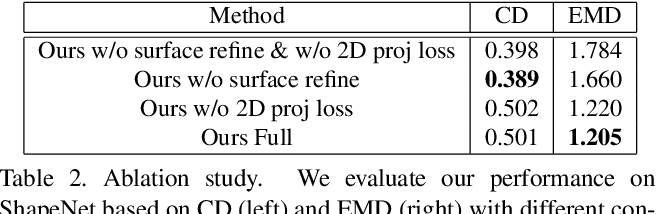 Figure 4 for Silhouette Guided Point Cloud Reconstruction beyond Occlusion
