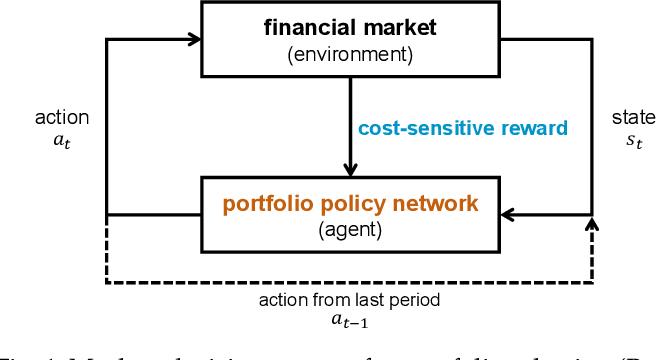 Figure 1 for Cost-Sensitive Portfolio Selection via Deep Reinforcement Learning