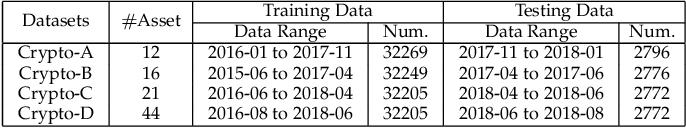 Figure 2 for Cost-Sensitive Portfolio Selection via Deep Reinforcement Learning