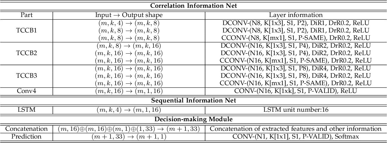 Figure 4 for Cost-Sensitive Portfolio Selection via Deep Reinforcement Learning