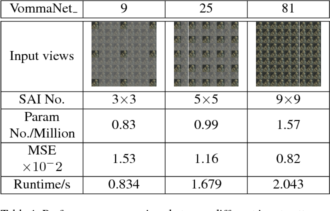 Figure 2 for VommaNet: an End-to-End Network for Disparity Estimation from Reflective and Texture-less Light Field Images