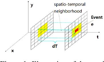 Figure 1 for SeqXFilter: A Memory-efficient Denoising Filter for Dynamic Vision Sensors