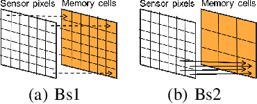 Figure 3 for SeqXFilter: A Memory-efficient Denoising Filter for Dynamic Vision Sensors