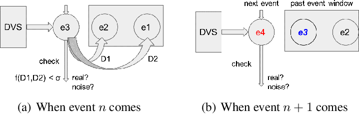 Figure 4 for SeqXFilter: A Memory-efficient Denoising Filter for Dynamic Vision Sensors