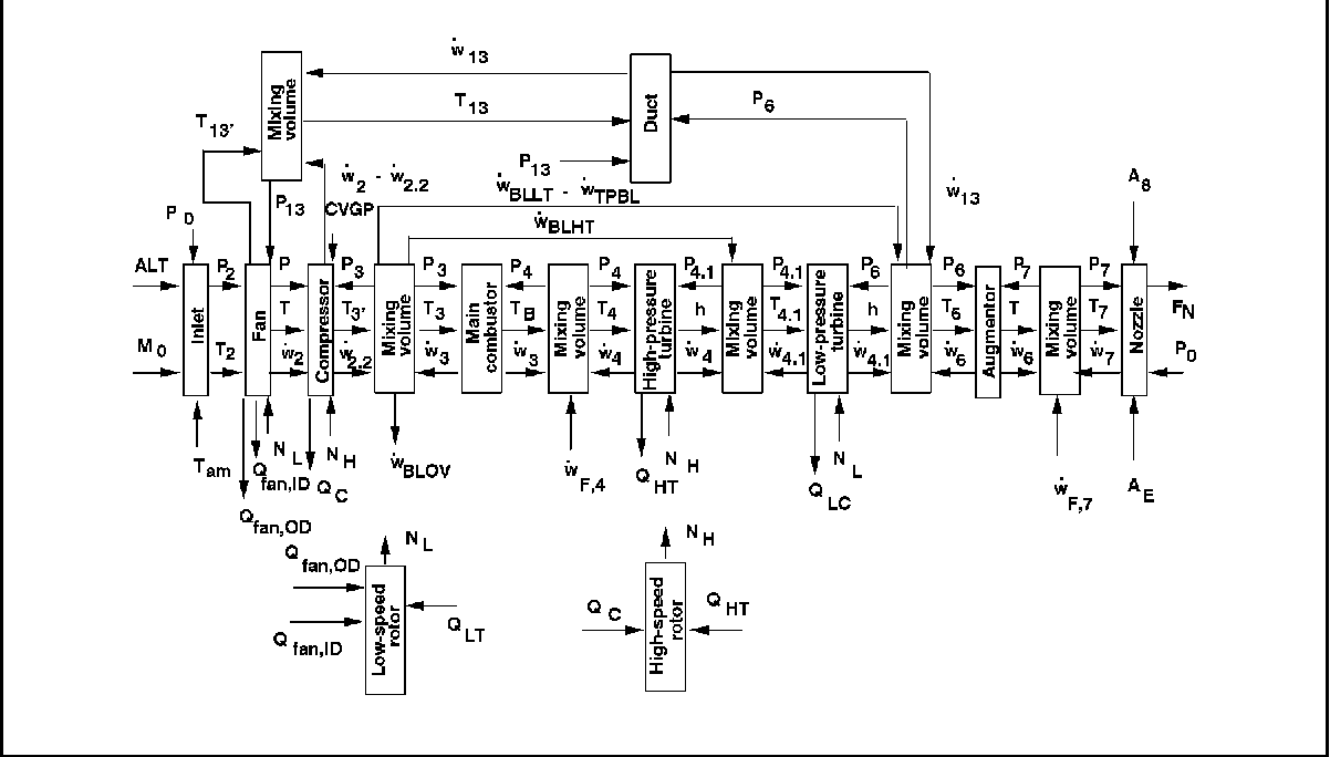 Table 2 From Turbomachinery Cfd On Parallel Computers Semantic Scholar Fan Circuit Figure 1