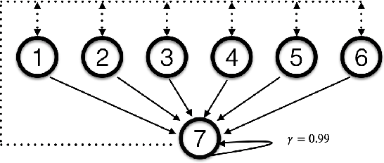 Figure 1 for Truncated Emphatic Temporal Difference Methods for Prediction and Control