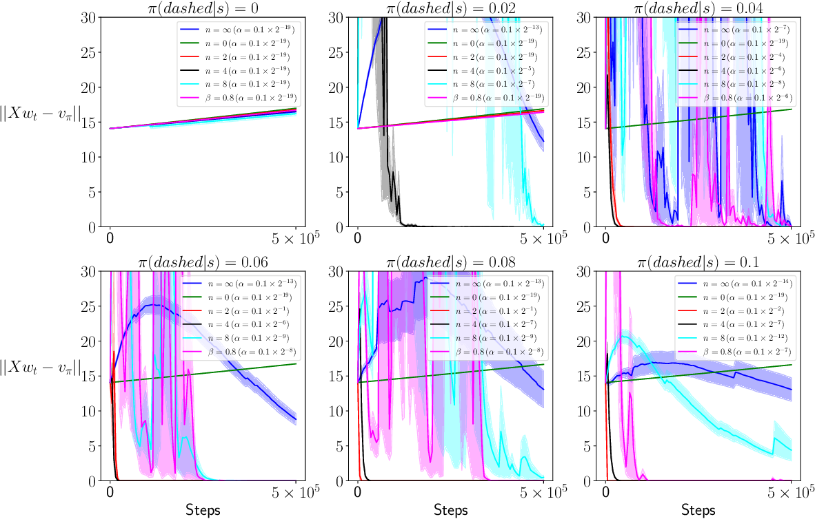 Figure 3 for Truncated Emphatic Temporal Difference Methods for Prediction and Control