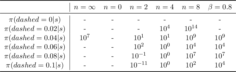 Figure 2 for Truncated Emphatic Temporal Difference Methods for Prediction and Control