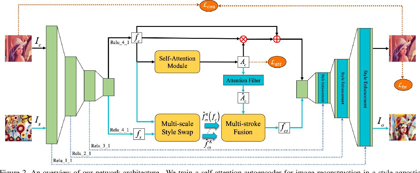 Figure 3 for Attention-aware Multi-stroke Style Transfer