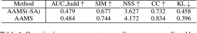 Figure 2 for Attention-aware Multi-stroke Style Transfer