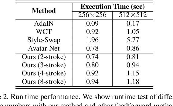Figure 4 for Attention-aware Multi-stroke Style Transfer