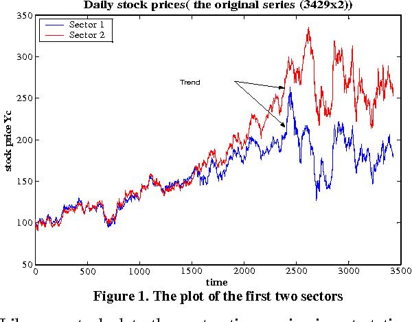 Neural Network vs  Linear Models for Stock Market Sectors