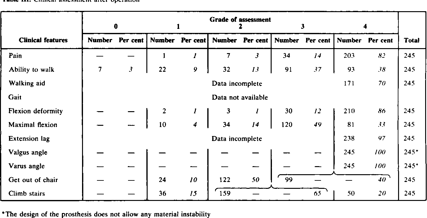 Table Ill. Clinical assessment after operation