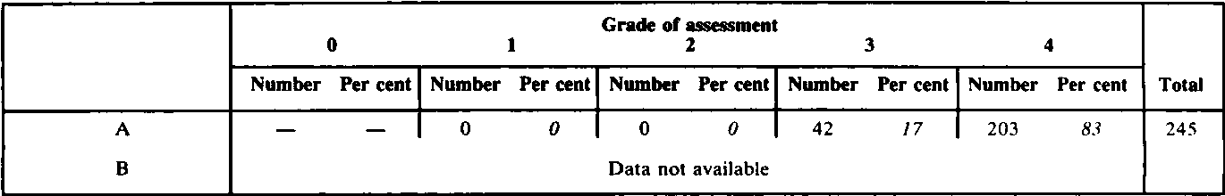 Table II. Assessment by the patient after operation